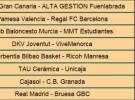 Liga ACB Jornada 20: crónica y resultados