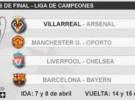 Liga de Campeones (cuartos): horarios y retransmisiones de los partidos de ida con Villarreal y Barcelona