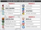 Sorteo de la fase de grupos de la Champions League: Barcelona, Real Madrid, Atlético y Sevilla ya conocen sus rivales