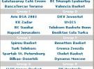 Sorteo de la fase de grupos de la Eurocup