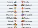 Liga Española 2009/10 1ª División: previa, horarios y retransmisiones de la Jornada 11