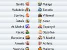 Liga Española 2009/10 1ª División: previa, horarios y retransmisiones de la Jornada 12 con el Barcelona-Real Madrid