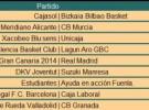 ACB Jornada 7, crónica y resultados: el Real Madrid sigue invicto y Barcelona y Valencia Basket le persiguen