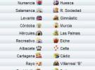Liga Española 2009/10 2ª División: previa, horarios y retransmisiones de la Jornada 28