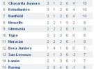 Torneo Clausura de Argentina, 6ª jornada
