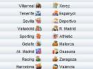 Liga Española 2009/10 1ª División: horarios y retransmisiones de la Jornada 26 con Barcelona-Valencia y Valladolid-Real Madrid