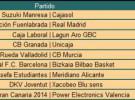 Liga ACB Jornada 33: Caja Laboral se asegura la segunda plaza y sólo quedan por decidir los cruces de play off