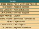 Liga ACB Jornada 2: Bilbao, Barcelona, Real Madrid, Unicaja y Fuenlabrada suman su segunda victoria