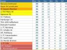 Bundesliga Jornada 20: Borussia no cede, Bayern Munich sigue en escalada