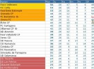 Liga Española 2010/11 2ª División: Rayo y Betis toman aire después de la crisis