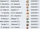 Liga Española 2010/11 1ª División: horarios y retransmisiones de la Jornada 33 con el Valencia-Real Madrid y Barcelona-Osasuna