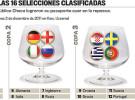 Eurocopa 2012: Alemania, España, Francia y Portugal podrían ser el grupo de la muerte