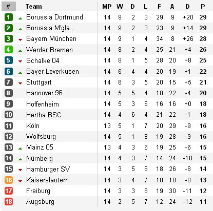Clasificación Bundesliga Jornada 14