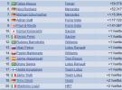 GP de Abu Dhabi 2011 Fórmula 1: Hamilton gana, Alonso es 2º y Vettel abandona