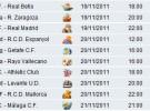 Liga Española 2011-12 1ª División Jornada 13: horarios y retransmisiones con Valencia-Real Madrid y Barcelona-Zaragoza