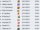 Liga Española 2011-12 1ª División Jornada 14: horarios y retransmisiones con Real Madrid-Atlético y Getafe-Barcelona
