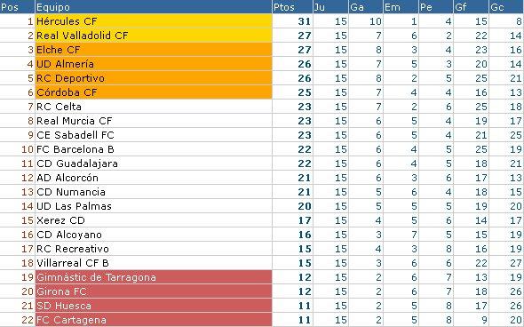 Clasificación Jornada 15 Segunda División