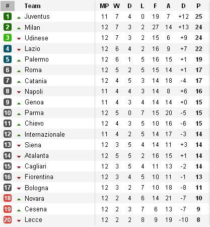 Clasificación liga italiana Jornada 12