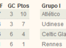 Europa League 2011/2012: el Athletic de Bilbao y el Atlético de Madrid hacen los deberes