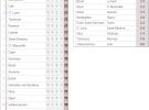 Fútbol en Europa I: PSG, Oporto-Benfica y AZ siguen líderes