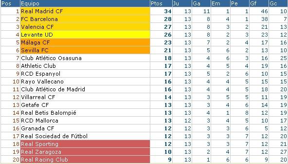 Clasificación de Primera División Jornada 13