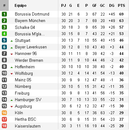 Clasificación Jornada 30 Bundesliga