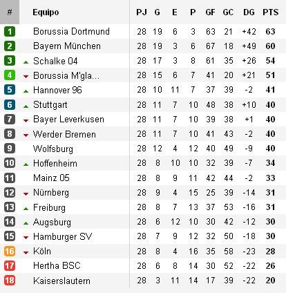 Clasificación Bundesliga Jornada 28