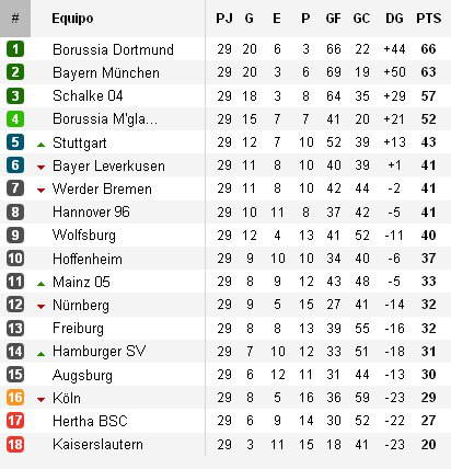 Clasificación Jornada 29 Bundesliga