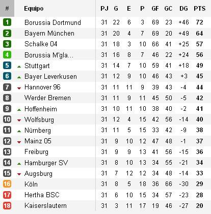 Clasificación Bundesliga Jornada 31