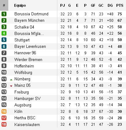 Clasificación Jornada 32 Bundesliga
