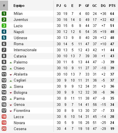 Clasificación Serie A Jornada 30