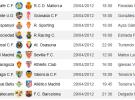 Liga Española 2011/12 1ª División: retransmisiones y horarios Jornada 35 con R. Madrid-Sevilla y Barça-Rayo