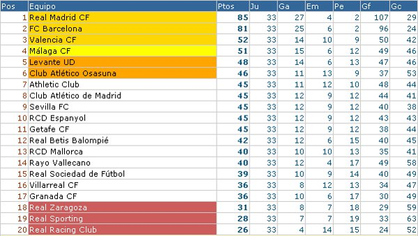Clasificación Liga Española Jornada 33