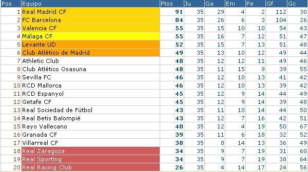 Clasificación Primera División Jornada 35