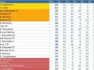 Liga Española 2011/12 2ª División: resultados y clasificaciones de la Jornada 32