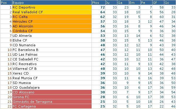 Clasificación Liga Adelante Jornada 34
