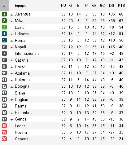 Jornada 32 Serie A Clasificación