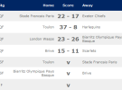 Heineken Cup 2012: Saracens y Toulouse caen y se quedan sin semifinales