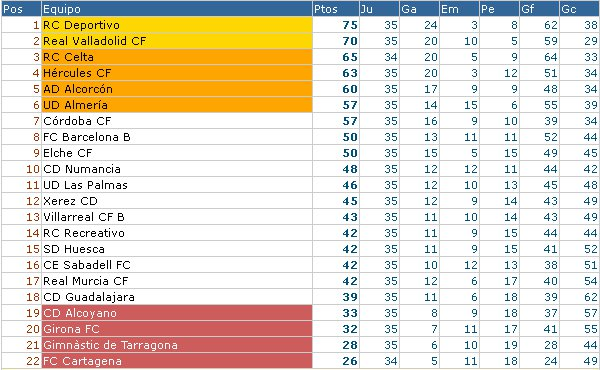 Clasificación Segunda División Jornada 36