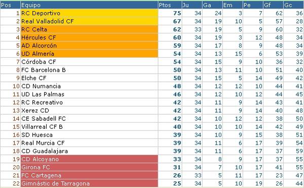 Clasificación Liga Adelante Jornada 35