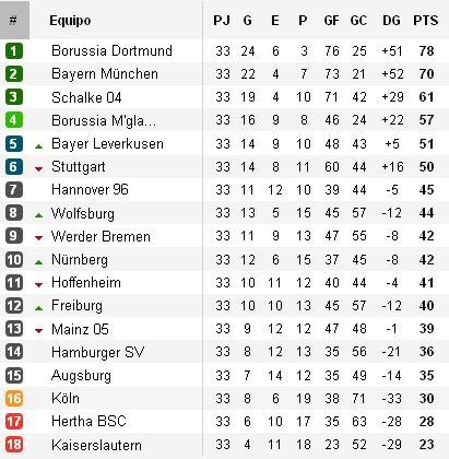 Clasificación Bundesliga Jornada 33