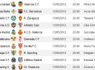 Liga Española 2011/12 1ª División: retransmisiones y horarios de la Jornada 38