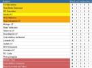 Liga Española 2012/13 1ª División: resultados y clasificación de la Jornada 1