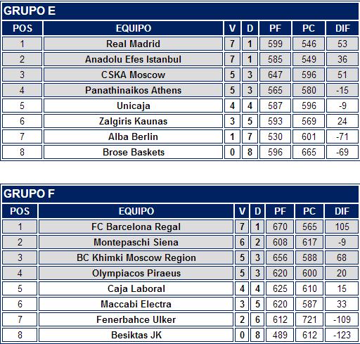 ACB.COM   ¿Qué ha pasado en la Euroliga  Tres de cuatro para los de Liga Endesa