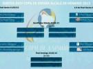 Copa de España de Fútbol Sala 2013: horarios y participantes