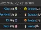 Liga de Campeones 2012-2013: sorteo de cuartos de final