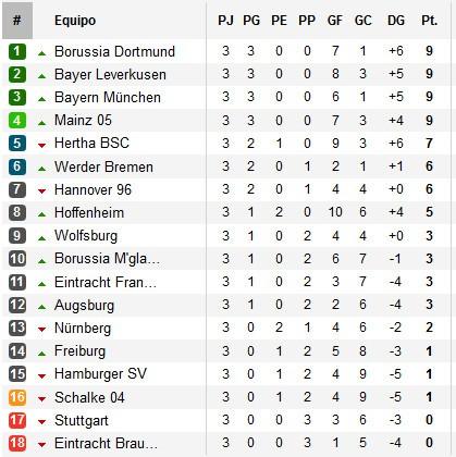 Clasificación Bundesliga Jornada 3