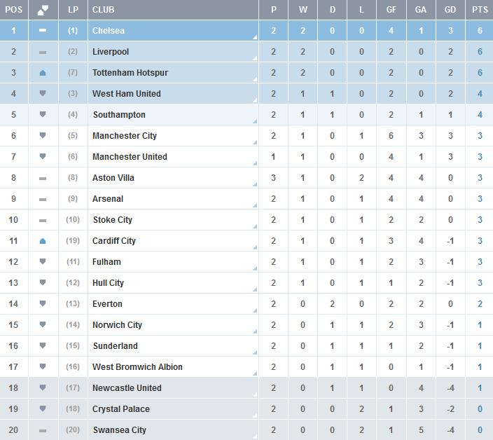 Clasificacion-Premier-League-Jornada-2
