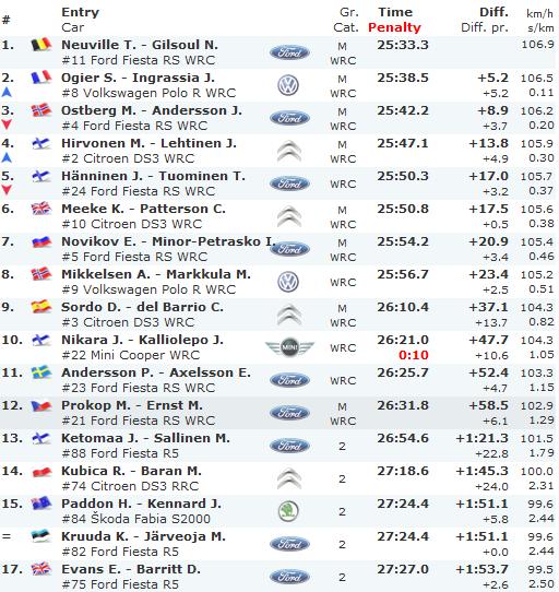 Clasificacion-Rally-Finlandia-Jornada-1