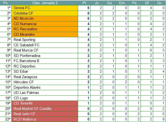 Clasificación Jornada 2 Segunda División